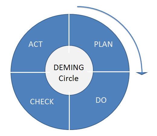 The deming cycle, part over every iterative product development process.