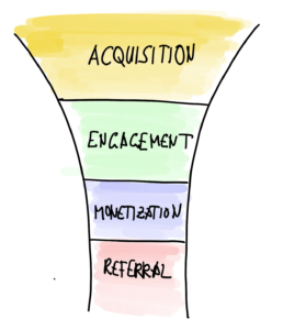 A funnel shape shows the life cycle of a user in a product.